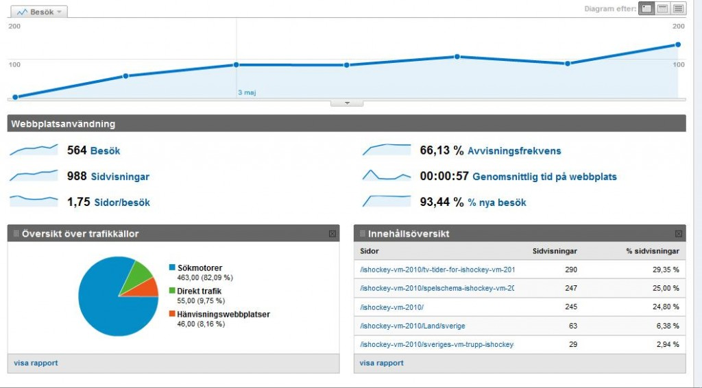 Utmaning 0-1000 Google Analytics